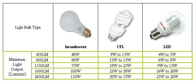 25 Watt Led Equivalent To Incandescent